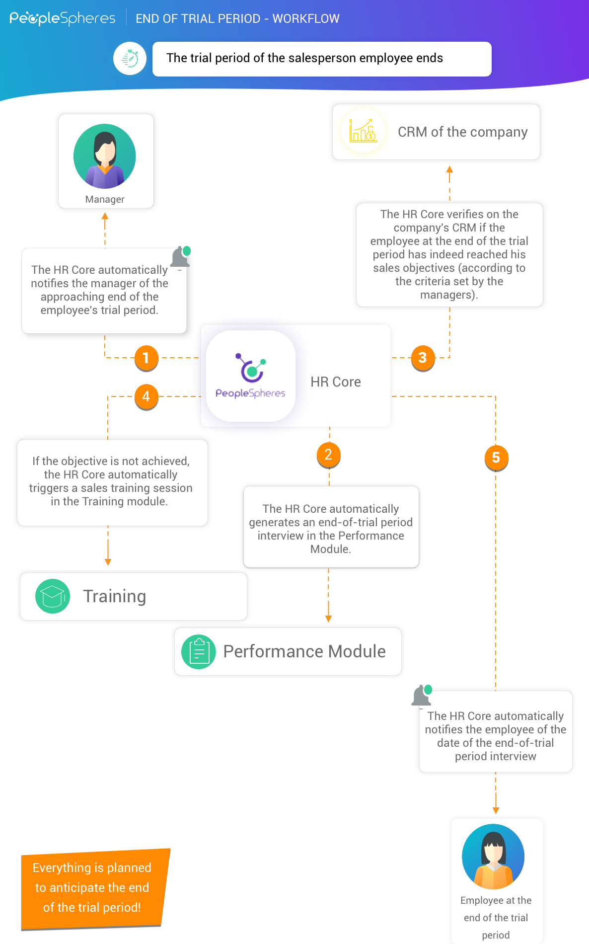 End of trial workflow